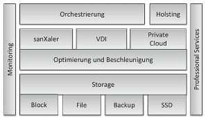 Visualisierung System